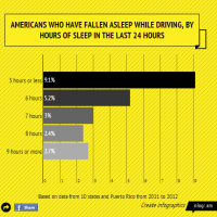 The Connection Between Poor Sleep and Drowsy Driving