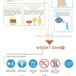 How Sleep Deprivation Can Lead to Weight Gain